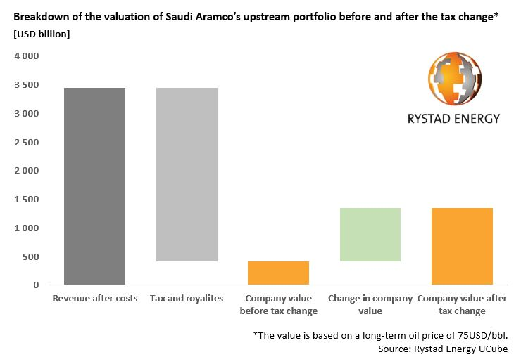 Breakdown of the valuation of Saudi Aramco before and after the tax change* [USD billion]