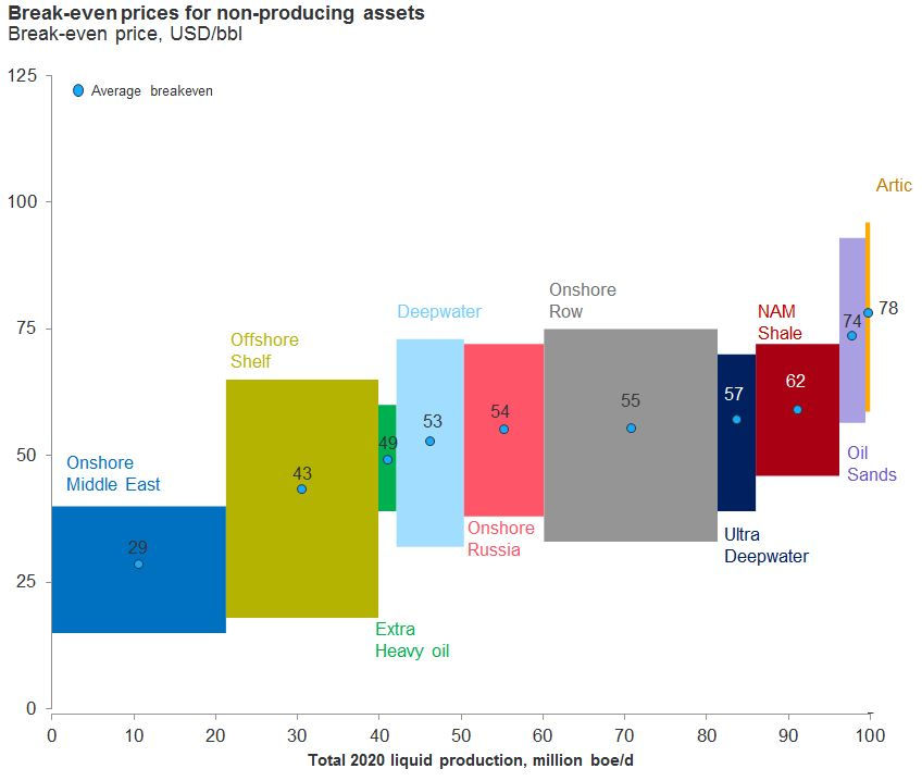 Natural Gas Production Chile