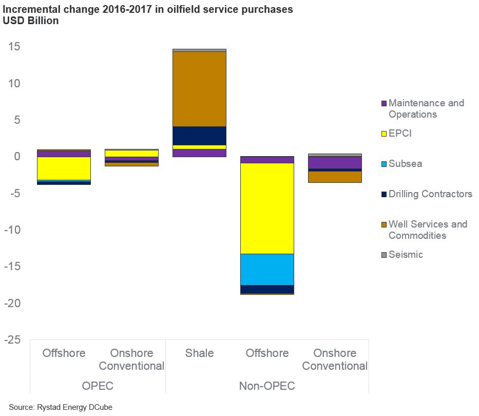 Incremental change 2016-2017 in oilfield service purchases