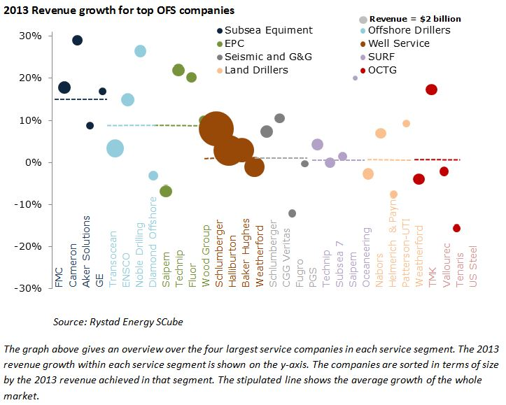 Largest oilfield service companies are taking over control