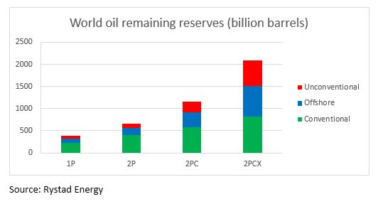 United States now holds more recoverable oil than Saudi Arabia