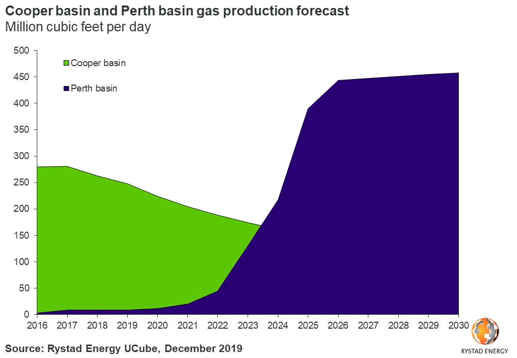 Cooper basin and Perth basin gas production forecast 2016 2030 million cubic feet per day Rystad Energy UCube December 2019