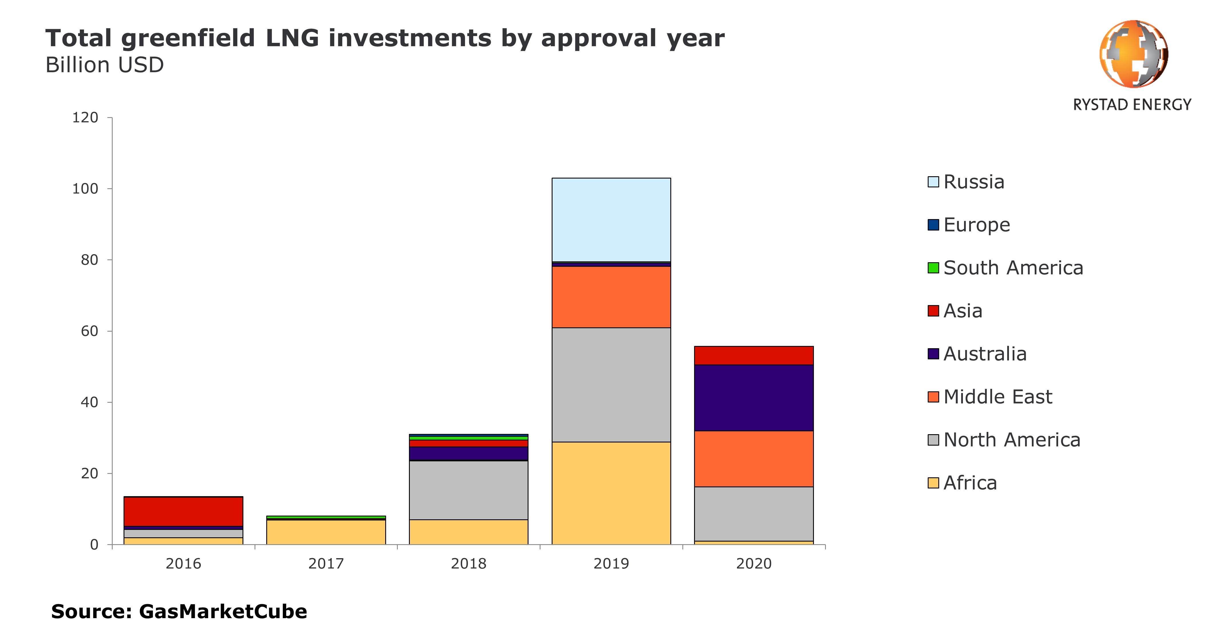Total greenfield LNG investments by approval year