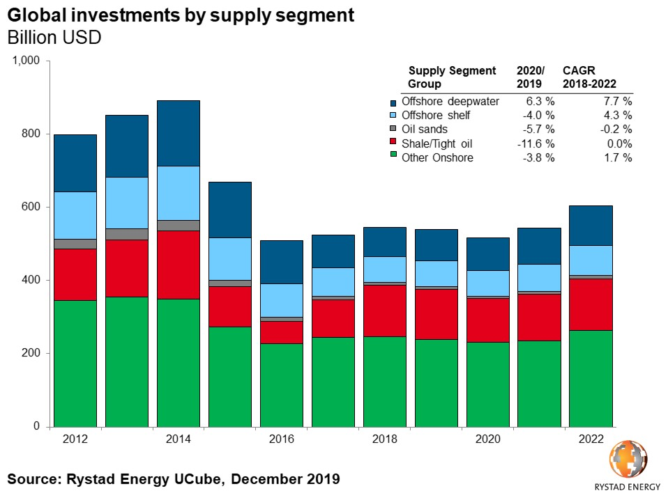 Global investments by supply segment billion USD Supply segment group 2020 2019 offshore deepwater offshore shelf oil sands shale tight oil other onshore 2012 2014 2016 2018 2020 2022 Rystad Energy UCube December 2019