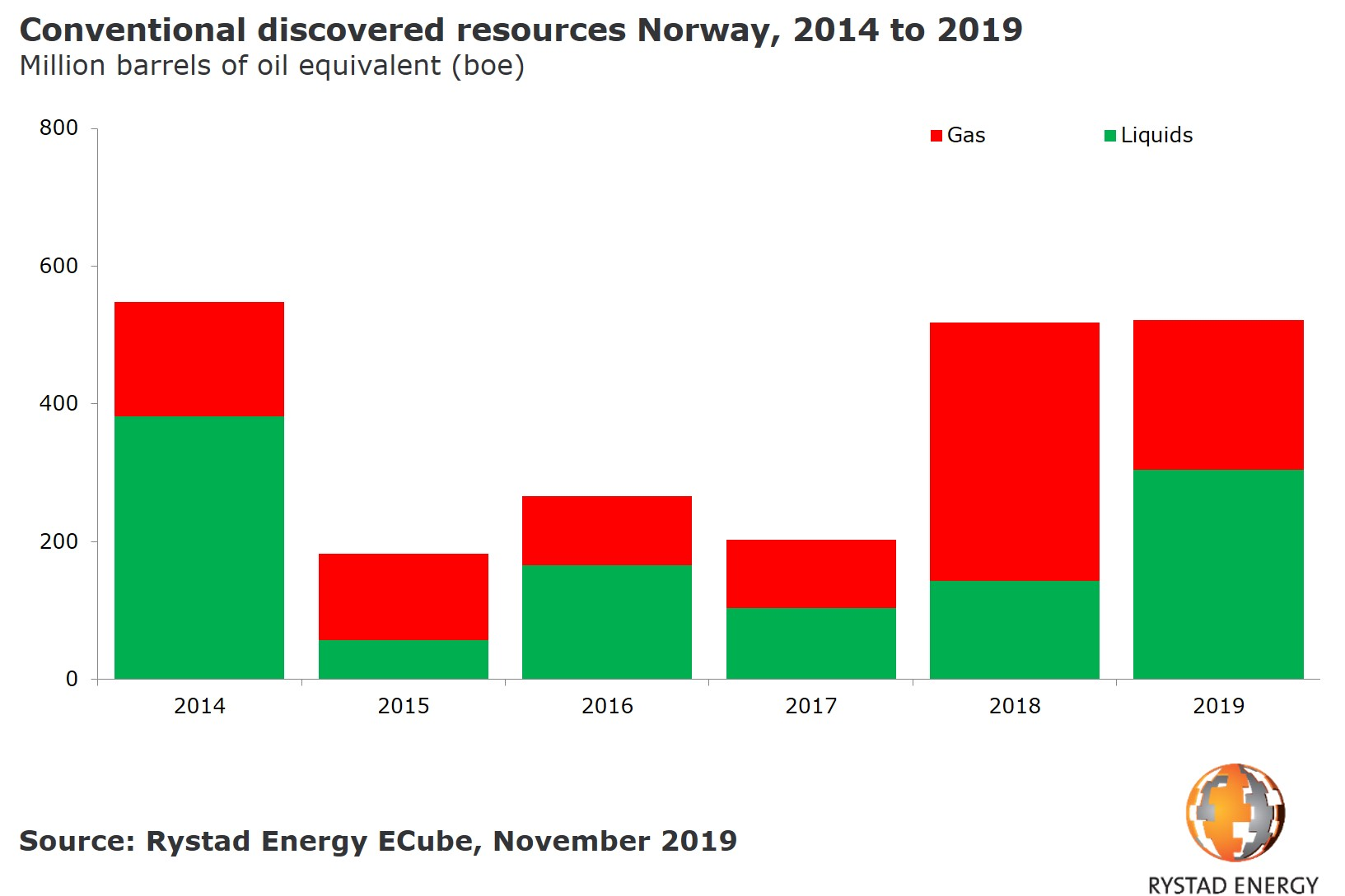 Conventional discovered resources Norway 2014 2019 million barrels of oil equivalent Rystad Energy ECube November 2019