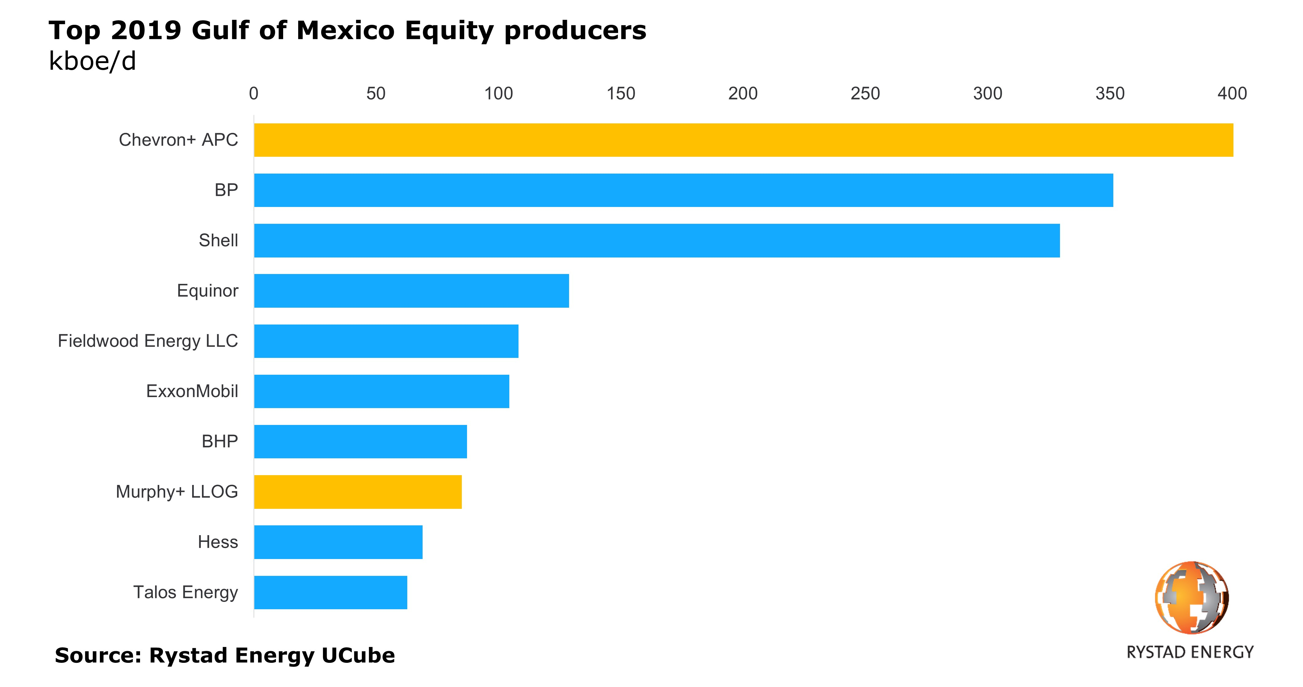 Top 2019 Gulf of Mexico Equity producers