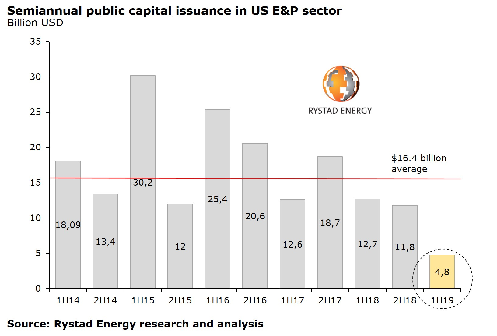 Semiannual public capital issuance in US E&P sector Rystad Energy