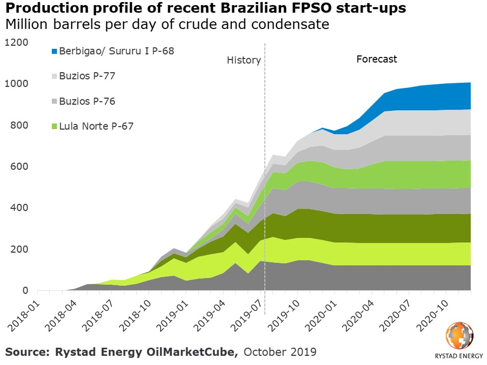 Production profile of recent Brazil FPSO start-ups million barrels per day of crude and condensate Rystad Energy OilMarketCube October 2019