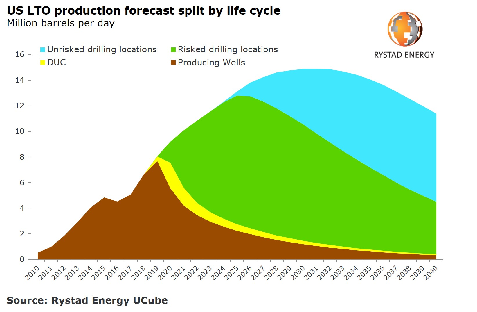 US LTO production forecast split by life cycle Rystad Energy