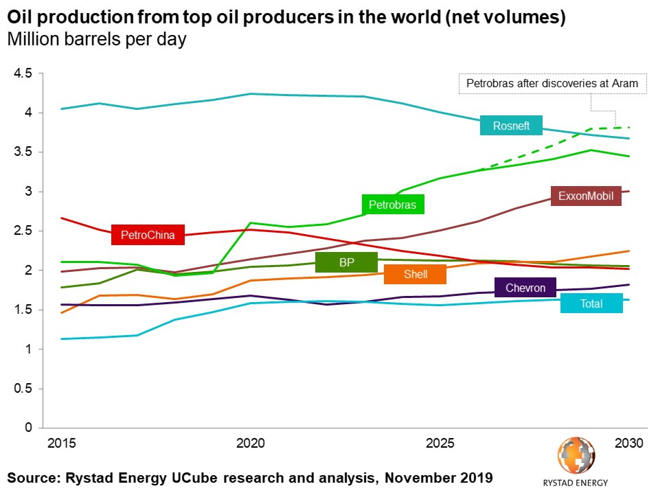 Chart oil production from top oil producers in the world net volumes million barrels per day Rosneft Petrobras PetroChina ExxonMobil BP Shell Chevron Total Rystad Energy UCube research and analysis November 2019