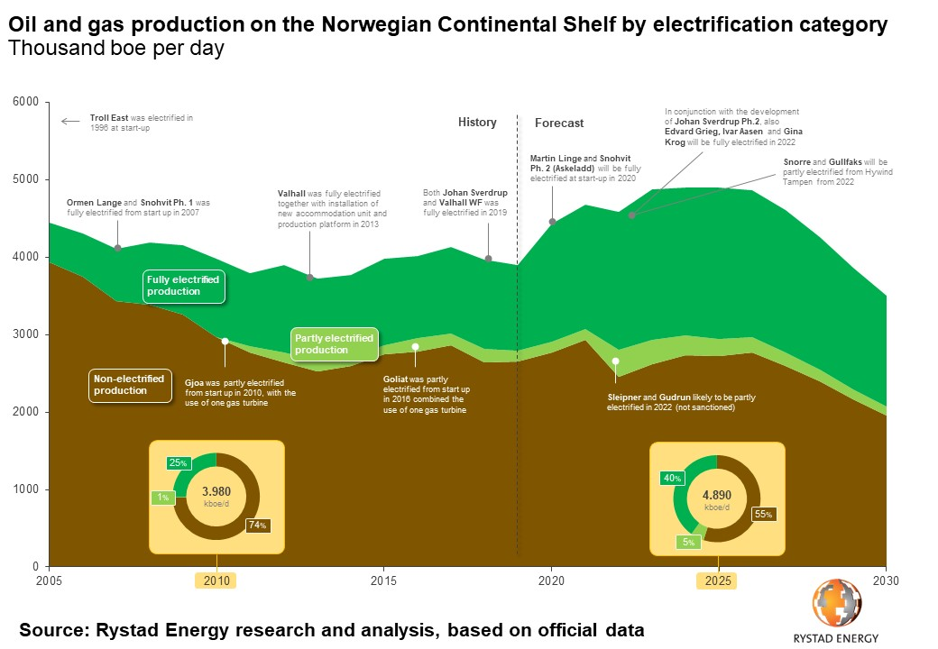 Oil and gas production on the Norwegian Continental Shelf by electrification category Rystad Energy research and analytics