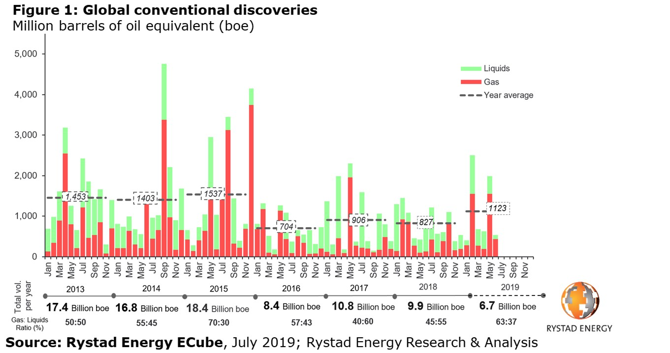 Figure 1: A graph showing Conventional Oil Discoveries Globally Rystad Energy ECube