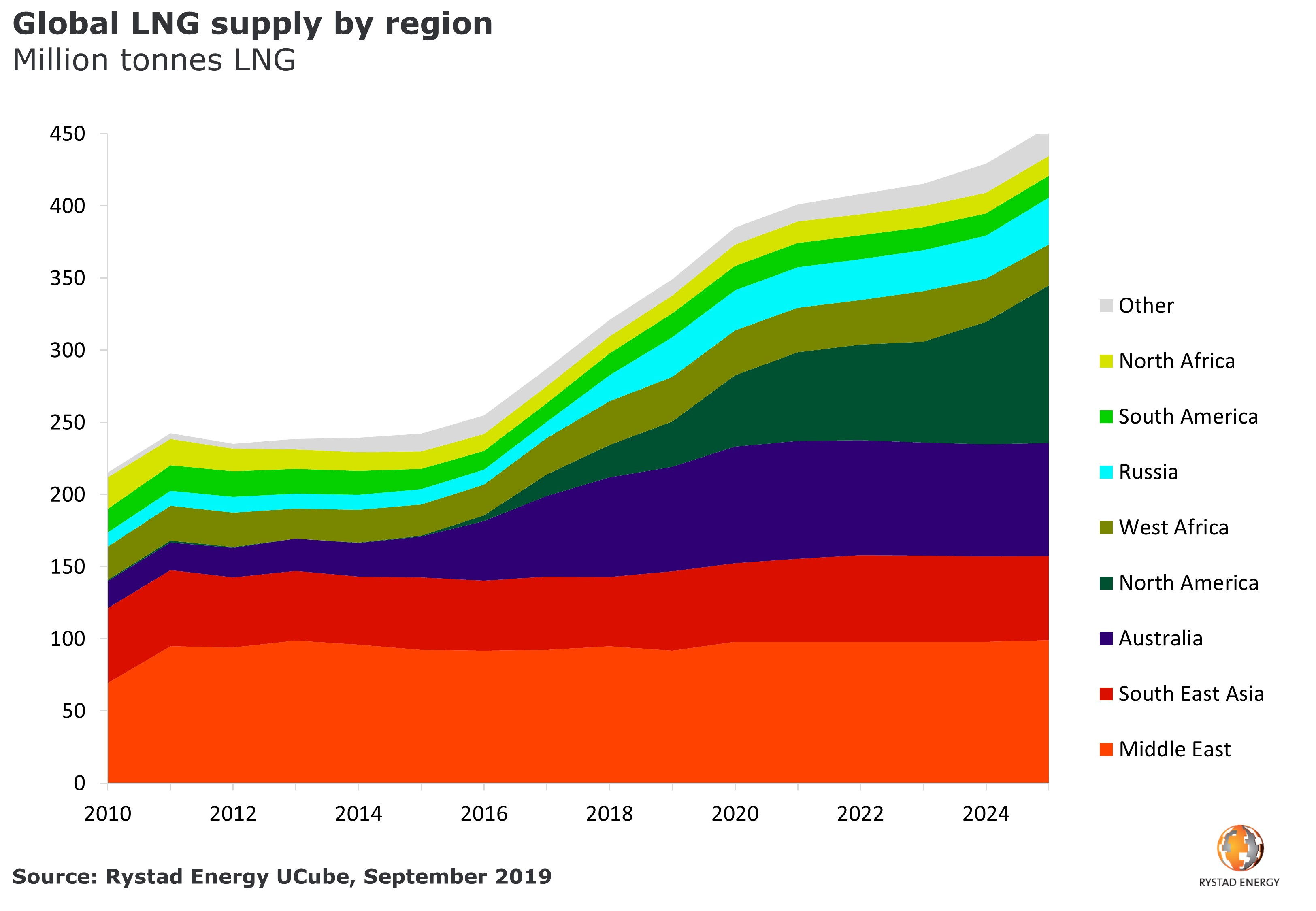 A chart showing the US liquids and gas supply from shale formations and spudded shale wells from 2006 to 2012. Source: UCube from Rystad Energy, July 2019