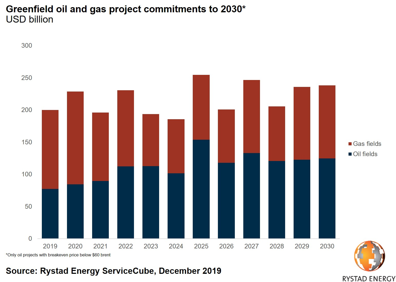 Greenfield oil and gas project commitments to 2030 USD billion only oil projects with breakeven price below $60 brent Rystad Energy ServiceCube December 2019