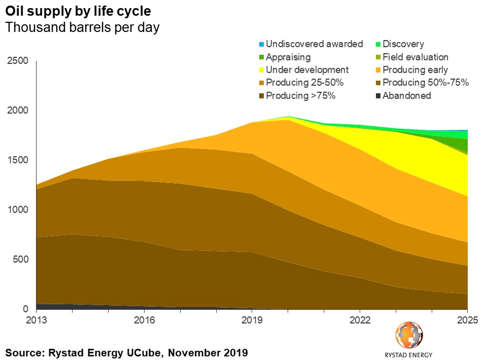 oil supply by life cycle thousand barrels per day undiscovered awarded discovery appraising field evaluation under development producing early producing 25-50% producing 50-75% producing over 75% abandoned Rystad Energy UCube November 2019
