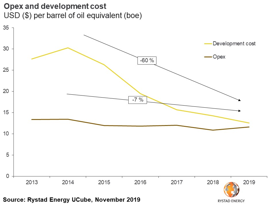 Opex and development cost USD $ oer barrel of oil equivalent boe Rystad Energy UCube November 2019