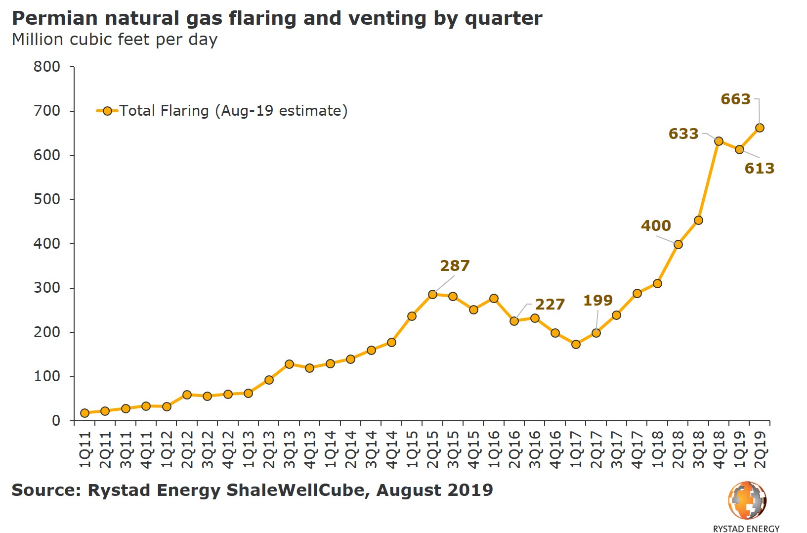 Permian natural gas flaring and venting by quarter Rystad Energy