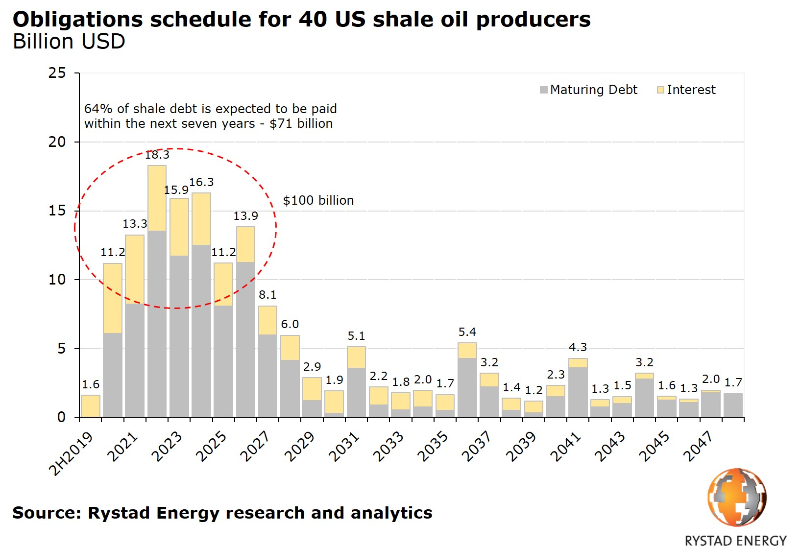 Obligations schedule for 40 US shale oil producers billion USD Rystad Energy research