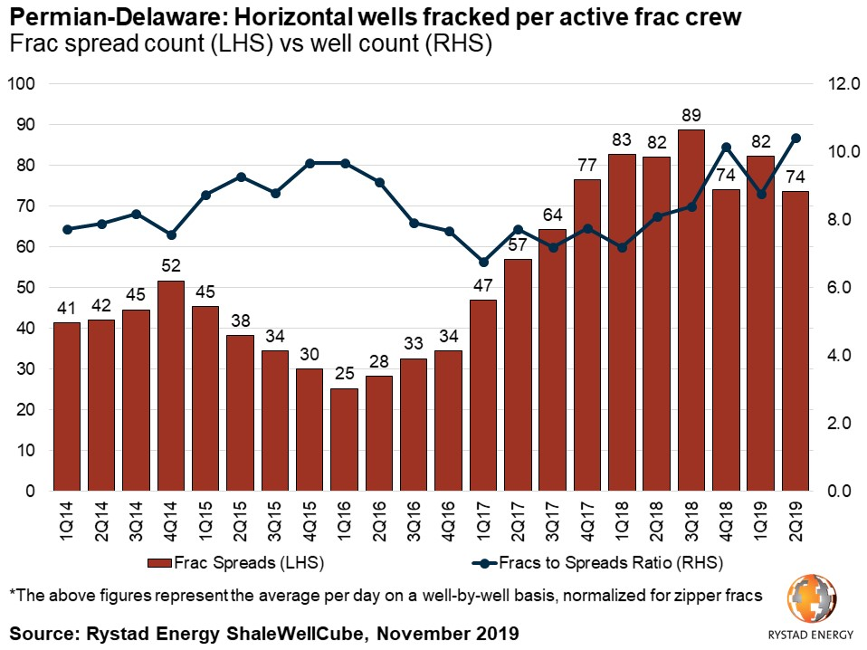 Permian Delaware horizontal wells fracked per active frac crew spread count versus well count The above figures represent the average per day on a well-by-well basis, normalized for zipper fracks Rystad Energy ShaleWellCube November 2019