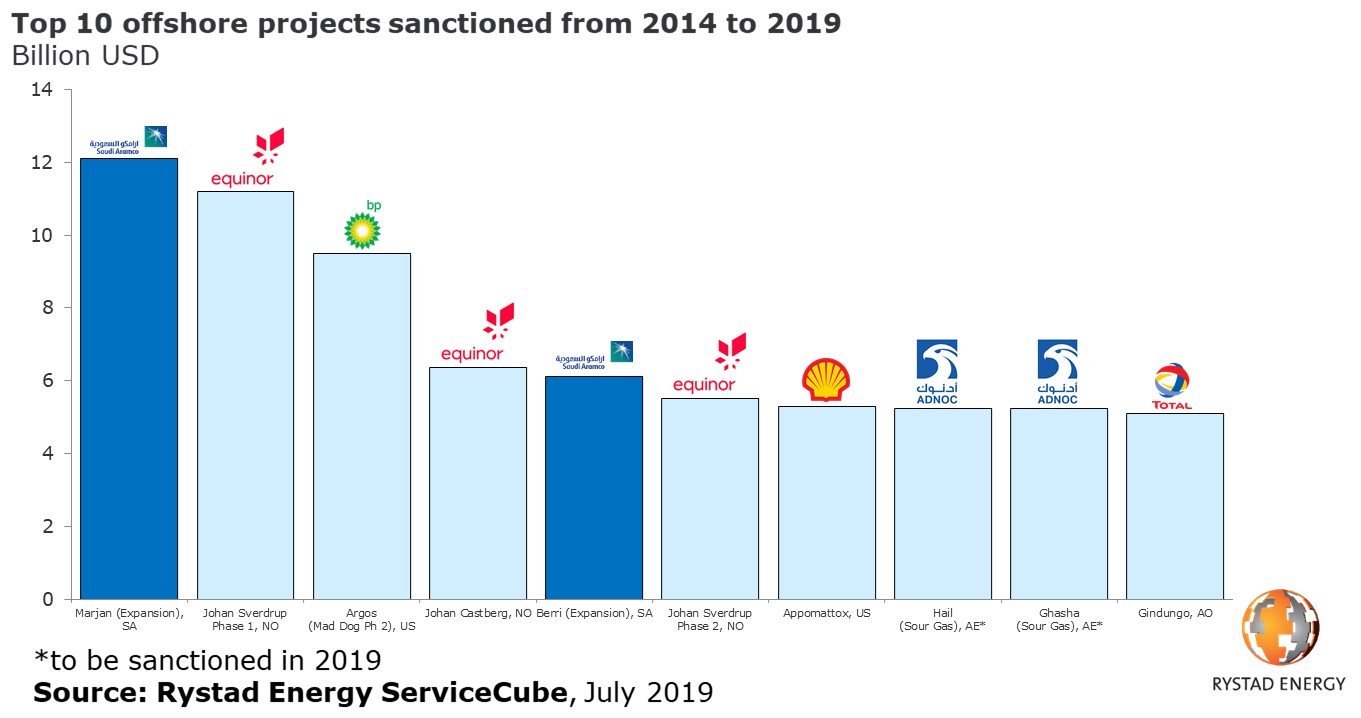 Bar chart showing offshore projects sanctioned 2014 2019 top rystad energy