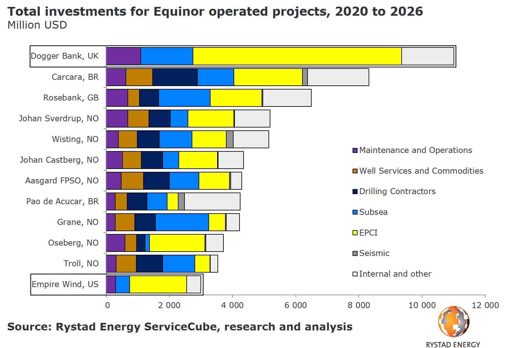 Total investments for Equinor operated projects 2020 2026 Rystad Energy Dogger Bank