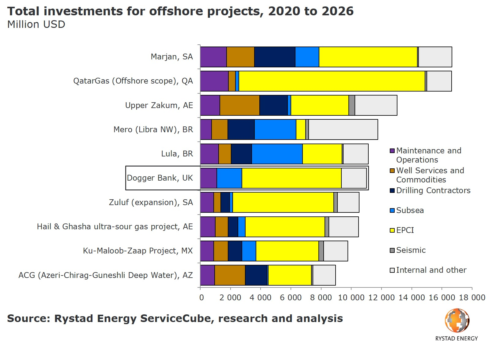 Total investments for offshore projects 2020 2026 Dogger Bank Marjan Rystad Energy