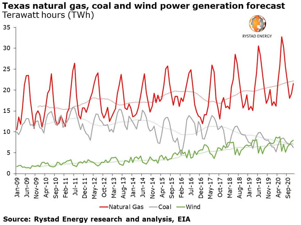 Texas natural gas wind coal production forecast 2020 Rystad Energy