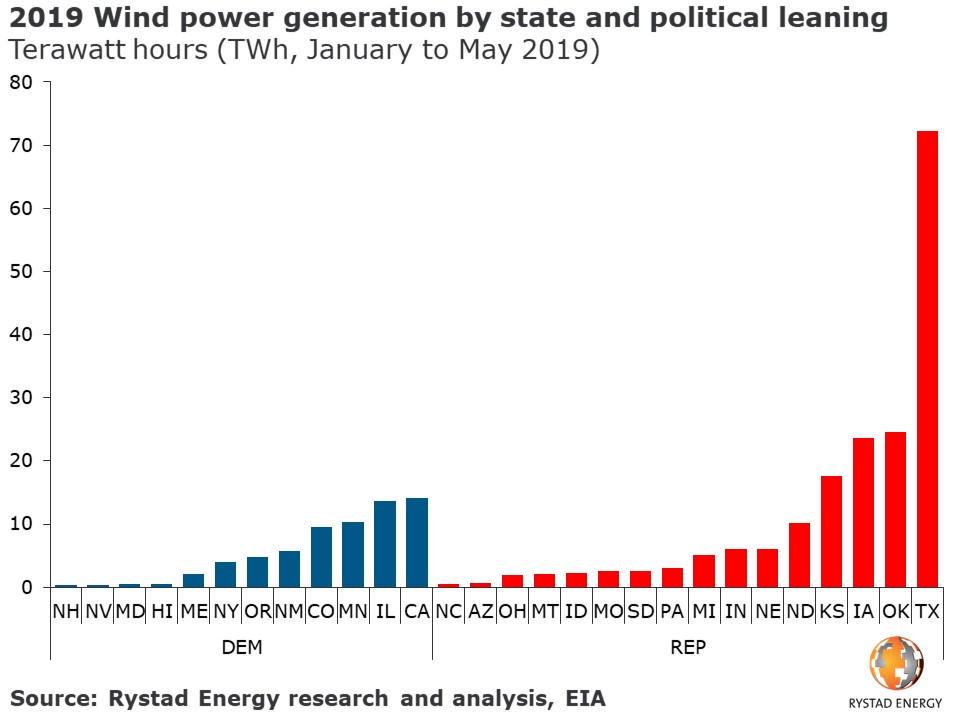 Wind power generation by state USA United States America Rystad Energy Renewable