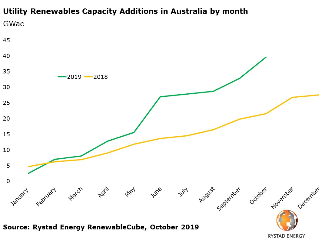 Utility renewables capacity additions in Australia by month GWac 2019 2018 Rystad Energy RenewableCube