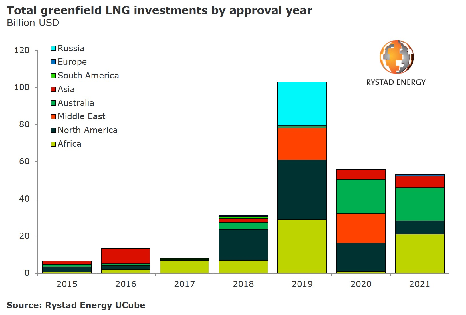 20190627_PR Chart LNG total greenfield investments by year 2015-2021.jpg