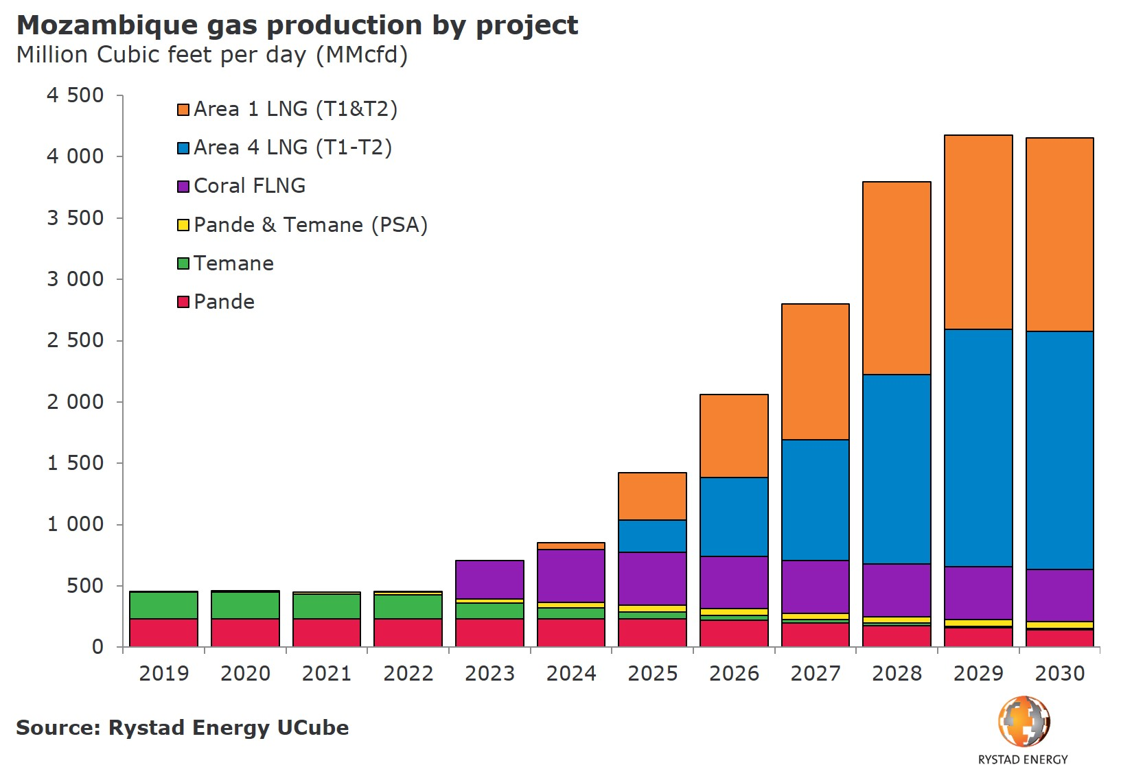 20190627_PR Chart Mozamique gas production profile project 2019-2030.JPG