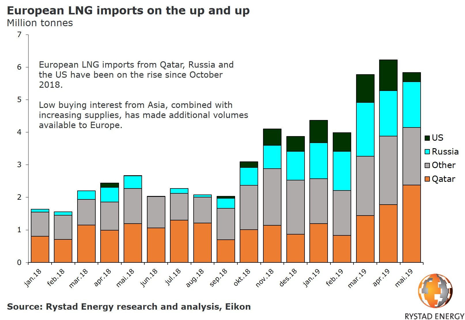 A chart showing European LNG imports per country from 2018 to May 2019