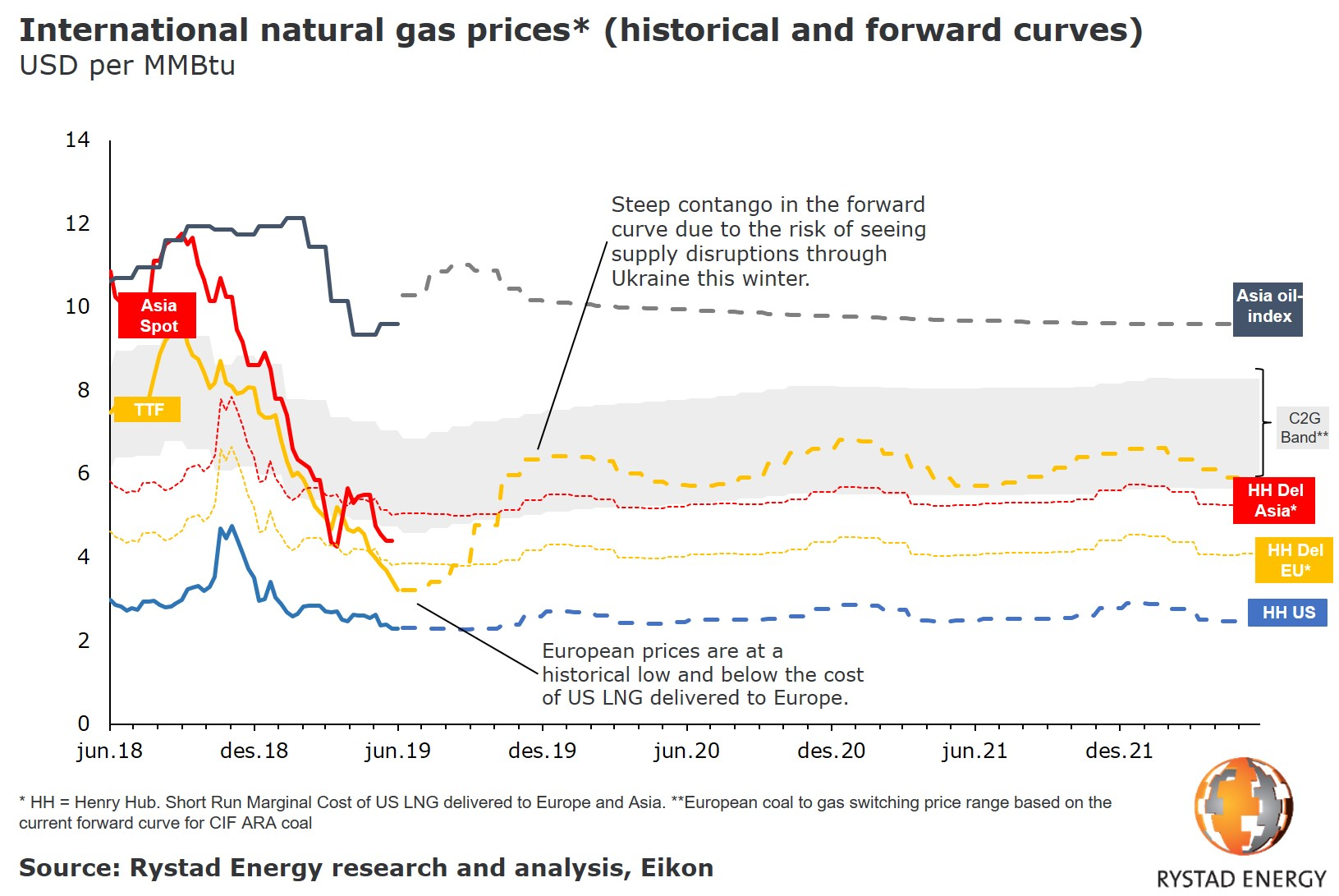 A graph showing international natural gas prices (historical and forward curves) from  June 2018 to December 2021