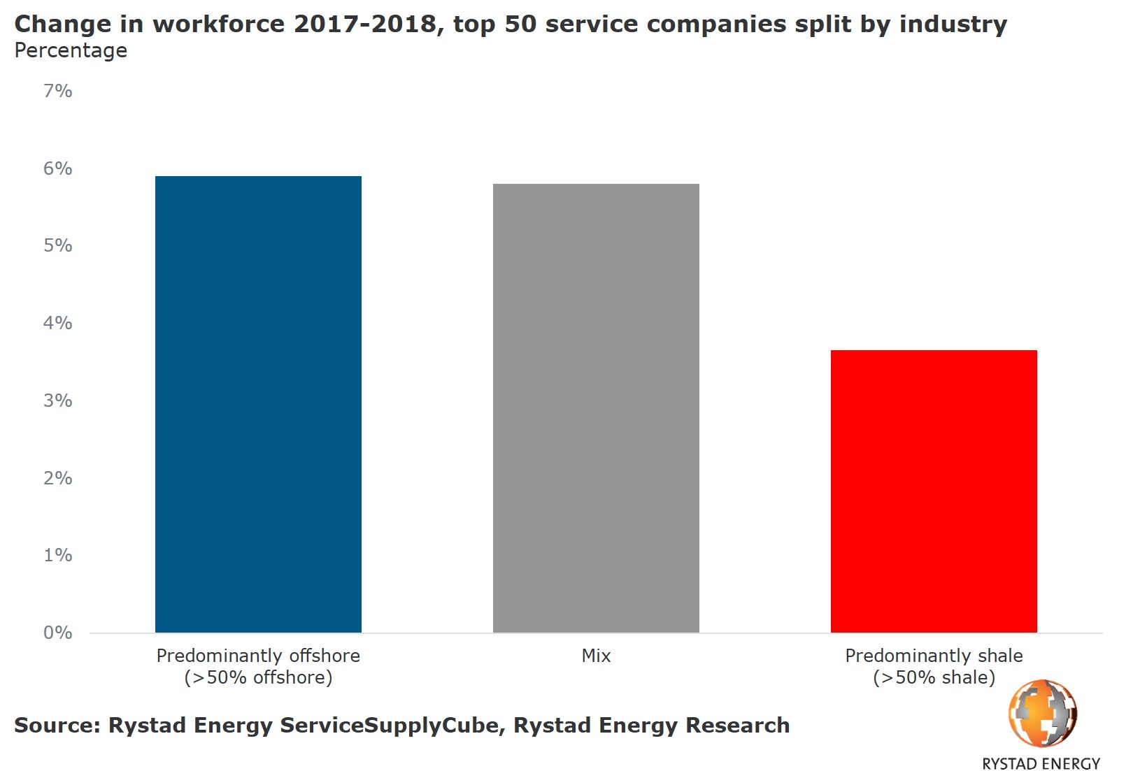 A abr chart showing the change in workforce 2017-2018, top 50 service companies split by industry in percentage. Source: Rystad Energy ServicesSupplyCube, Rystad Energy Research