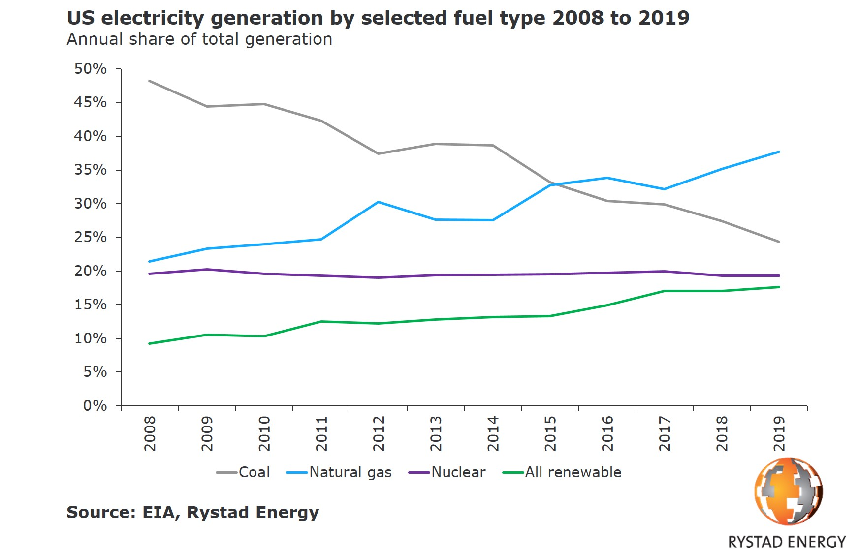 20190805_PR Charts US electricity generation by selected fuel type 2008 to 2019.jpg