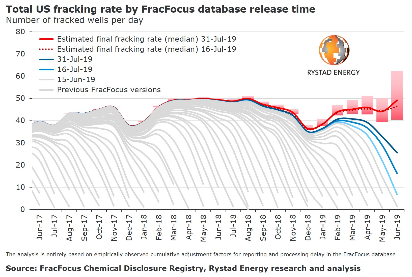 20190806_PR Charts total US fracking rate by fracfocus database release time.jpg