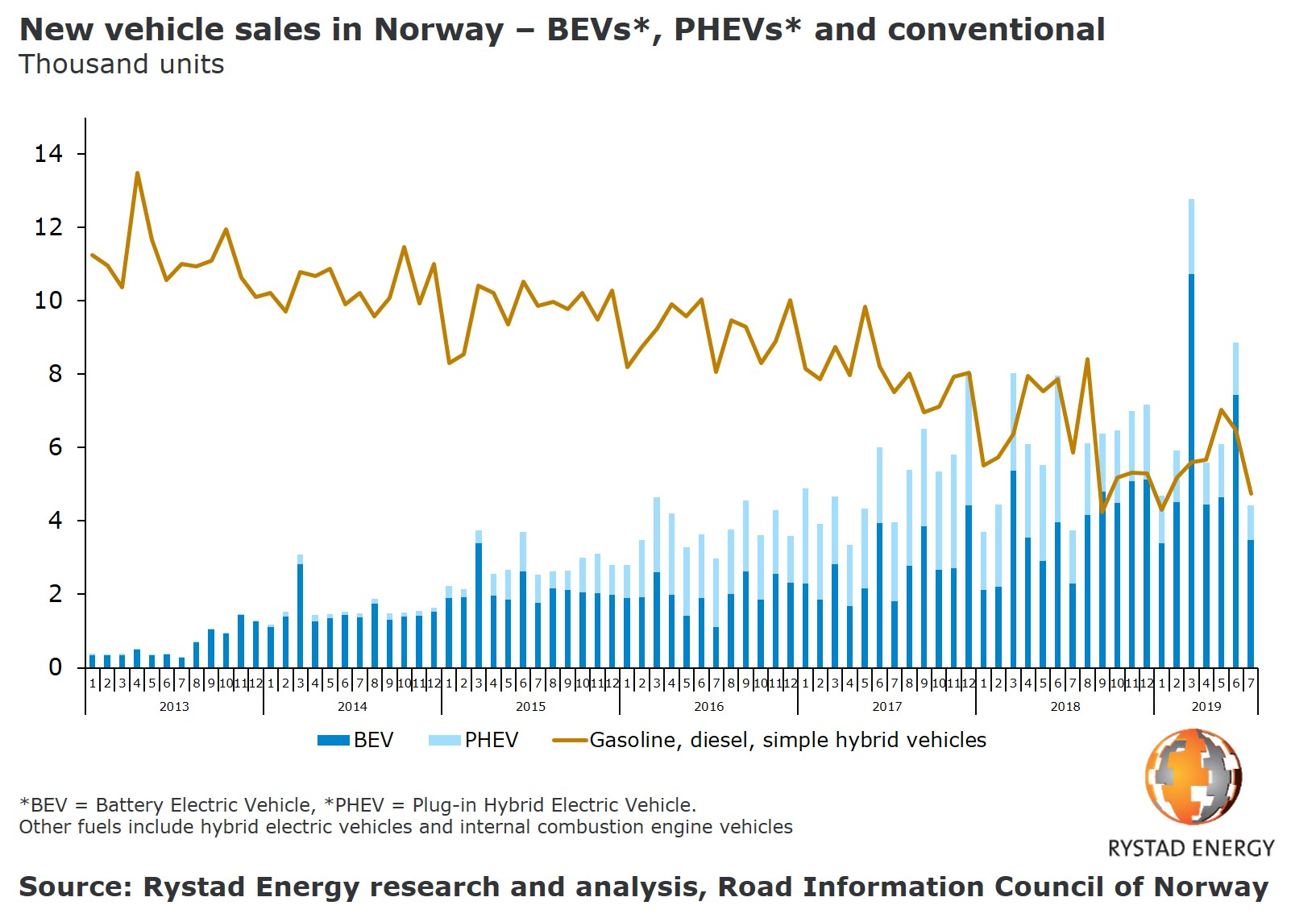 20190816_PR Chart EVs in Norway eat into diesel car market car sales 2013 2019.jpg