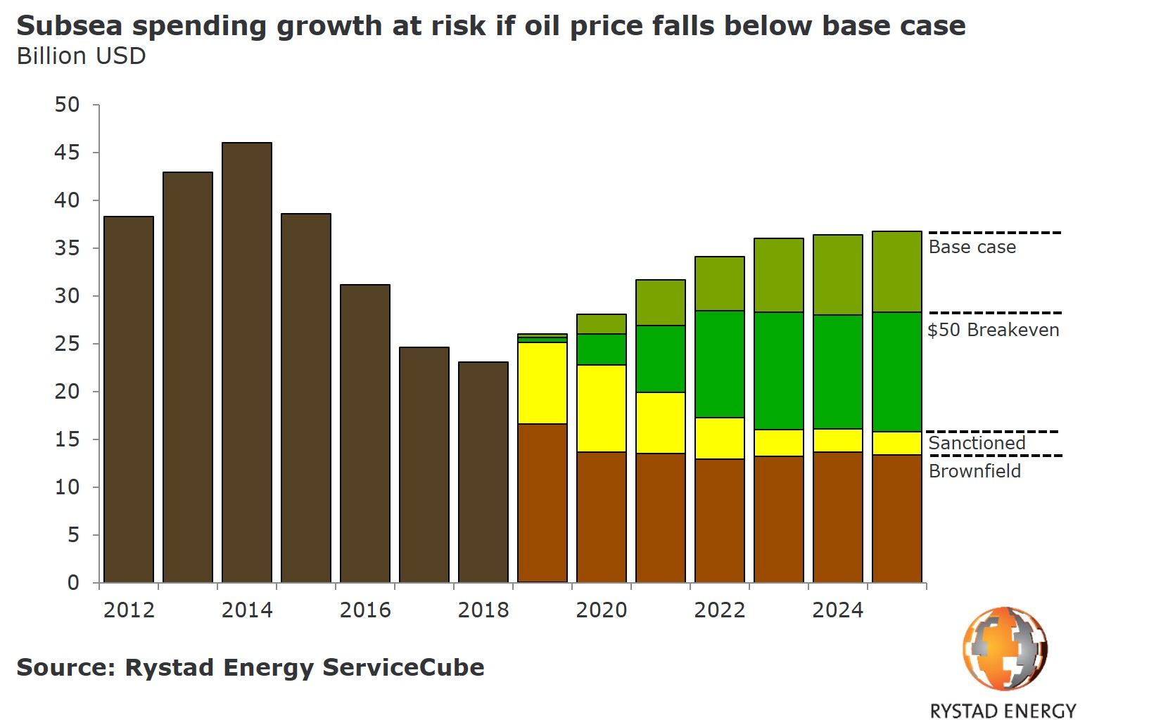 20190822_PR Chart Bar chart subsea spending growth at risk if oil price falls below base case 2012 2025.jpg