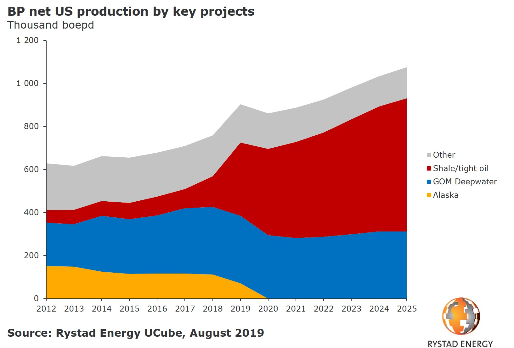 20190828_PR Chart BP US production by key projects 2012 2025.jpg