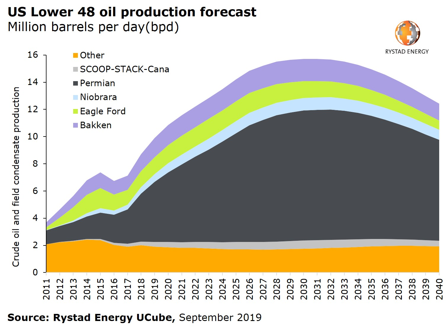 20190912_PR Chart US Lower 48 oil production forecast mbpd Permian SCOOP STACK Niobrara Eagle Ford Bakken 2011 2040-v2.jpg