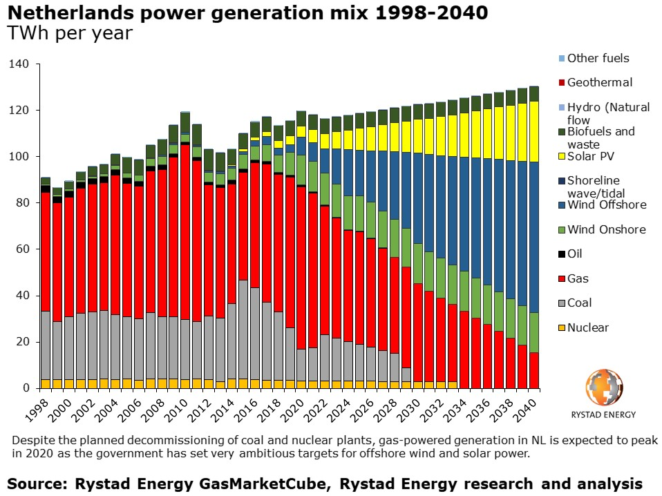 20190926_PR Chart 1 Netherlands power generation mix 1998-2040.jpg