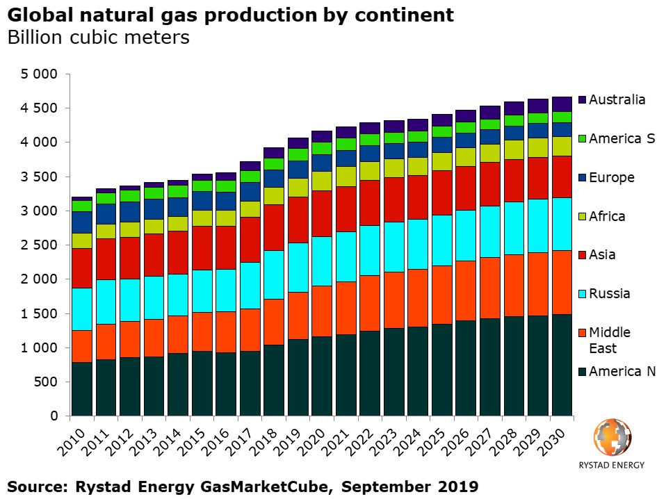 20190926_PR chart 3 Global Natural gas production by continent.jpg