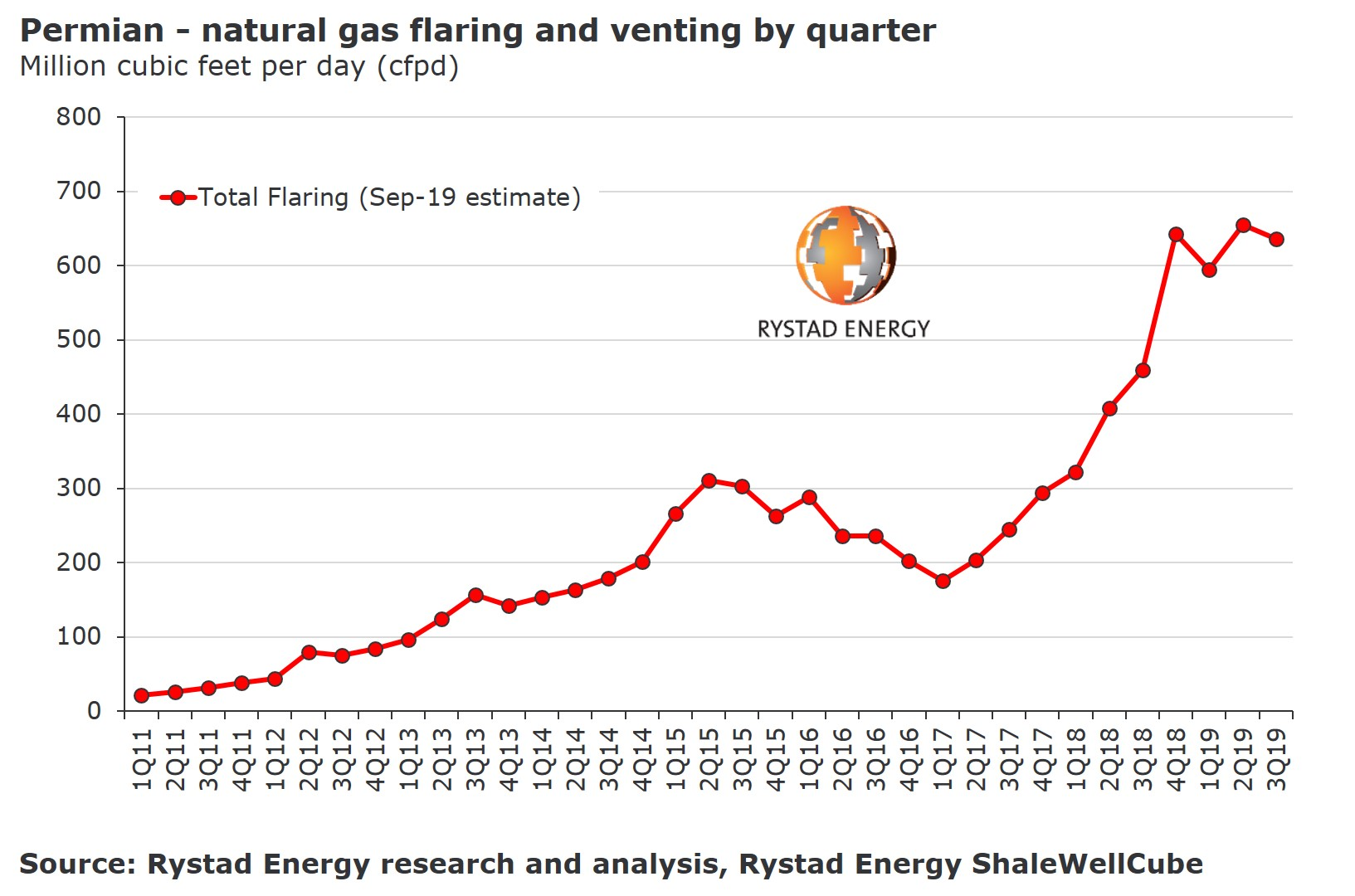 20191007_PR Chart 1 v3 Permian flaring and venting by quarter.jpg