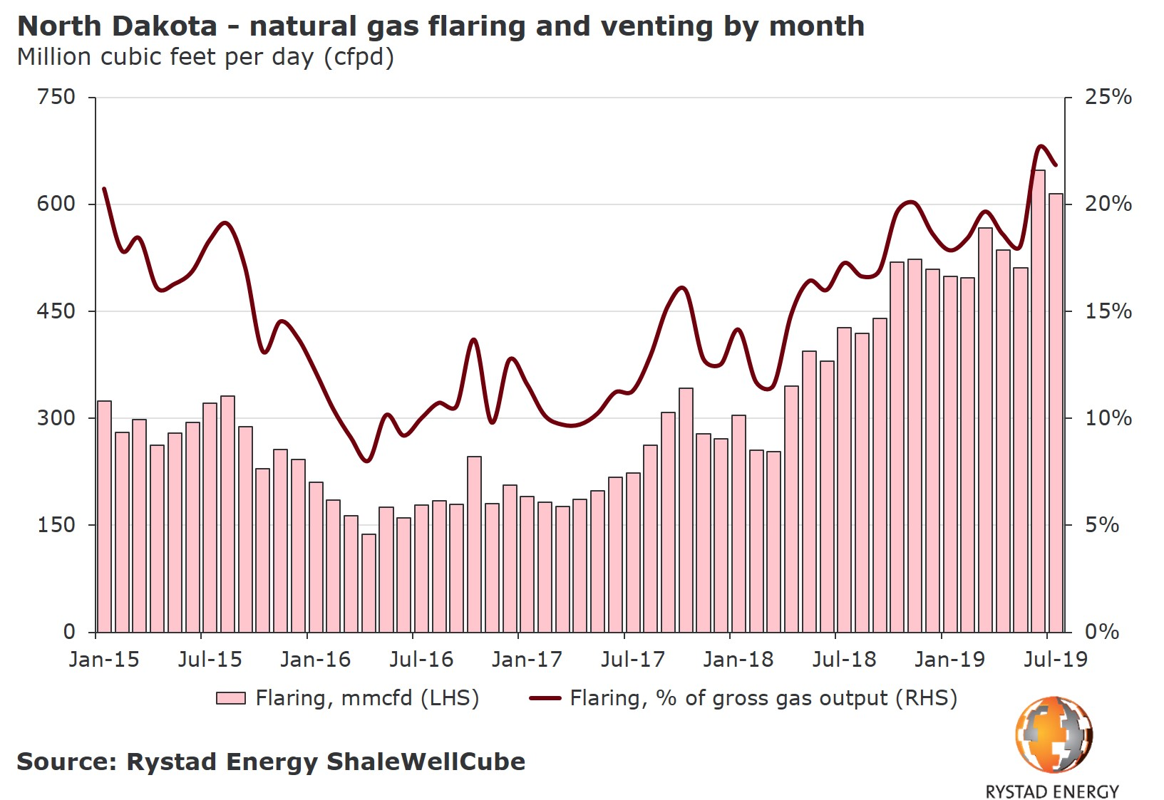 20191007_PR Chart 2 North Dakota flaring and venting by month 2015 2019.jpg