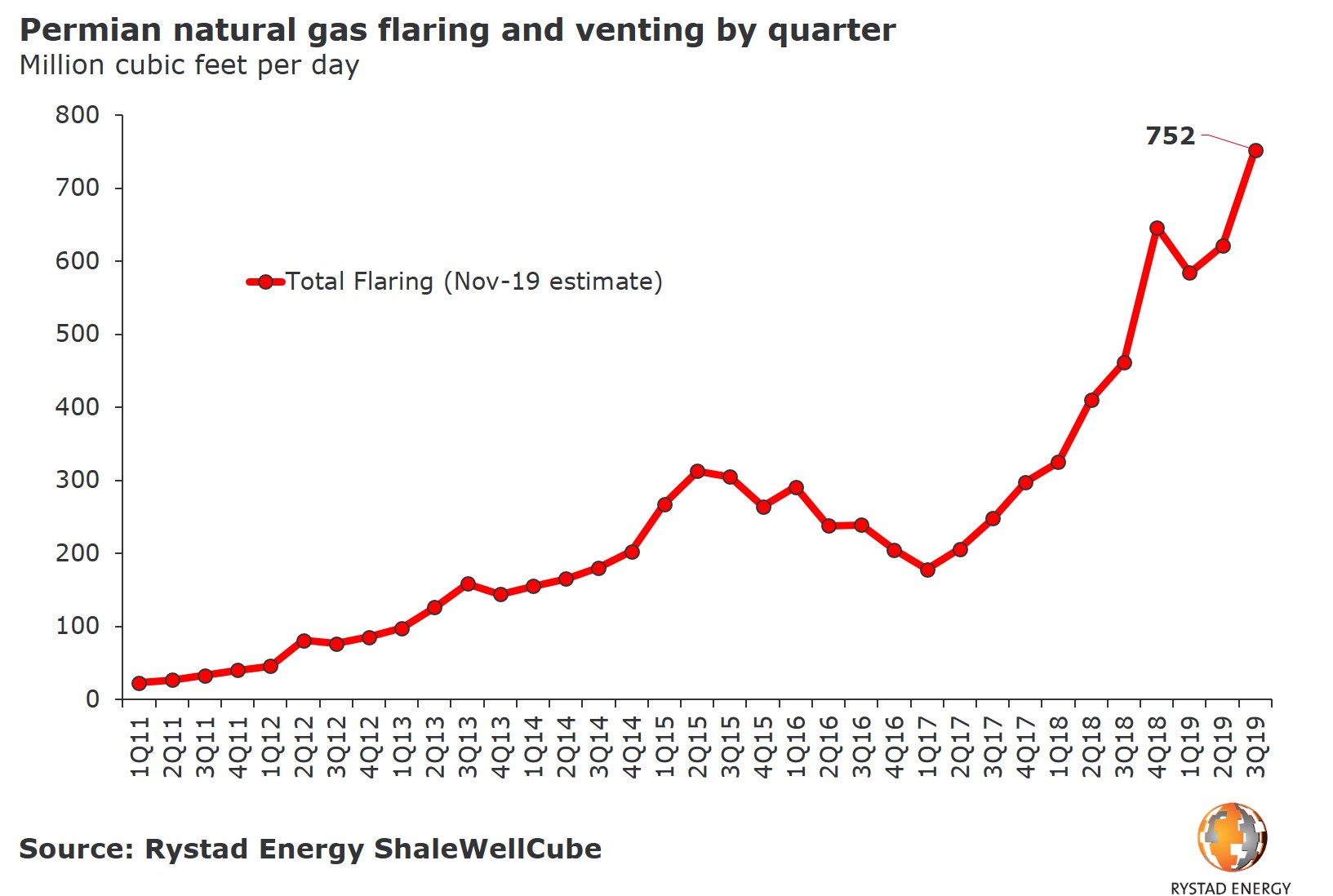 20191105_PR Chart Permian nat gas flaring and venting 2011 2019 by quarter.jpg