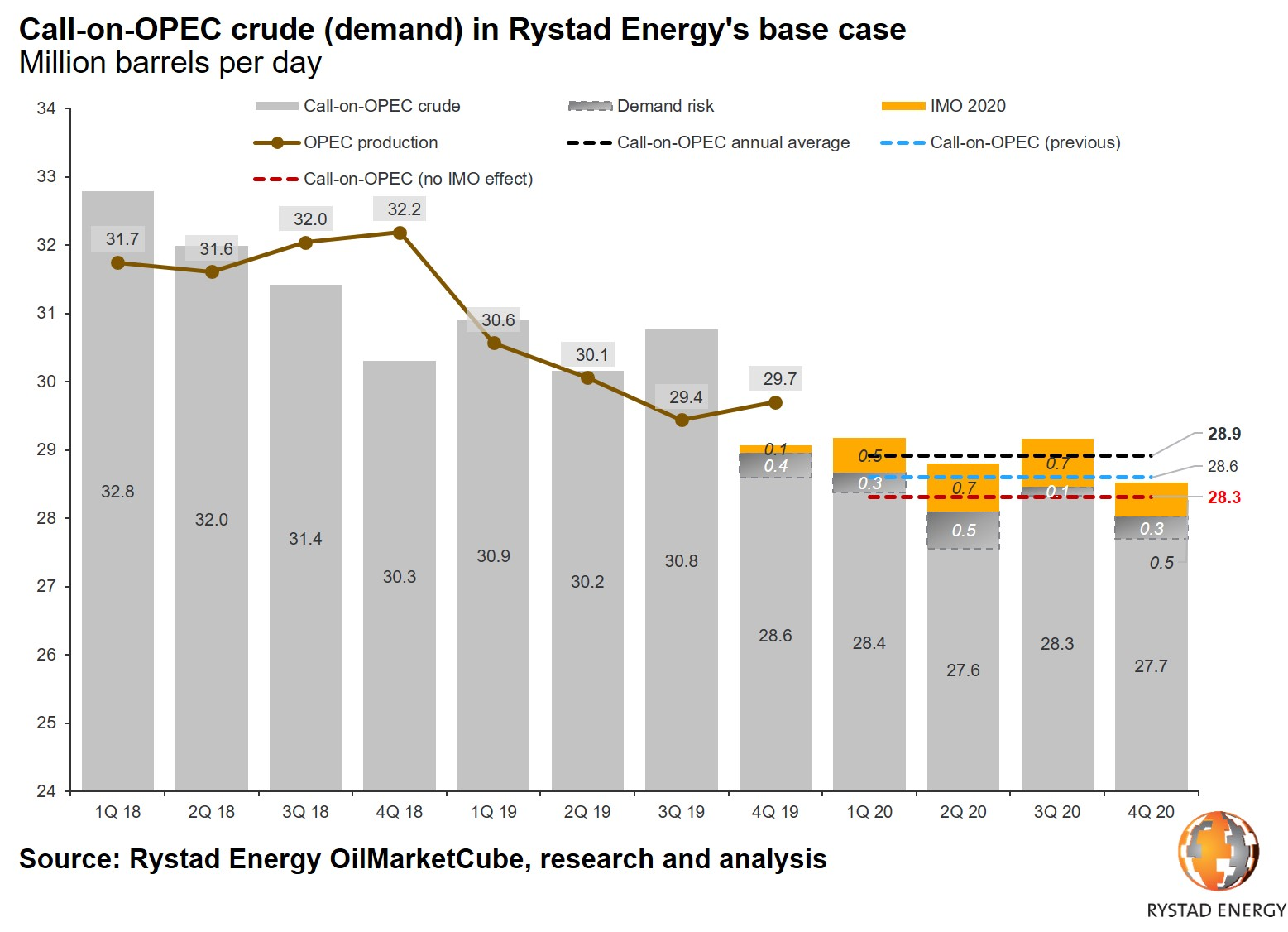 20191202_PR Chart Call on OPEC crude 2020 RE base case.jpg
