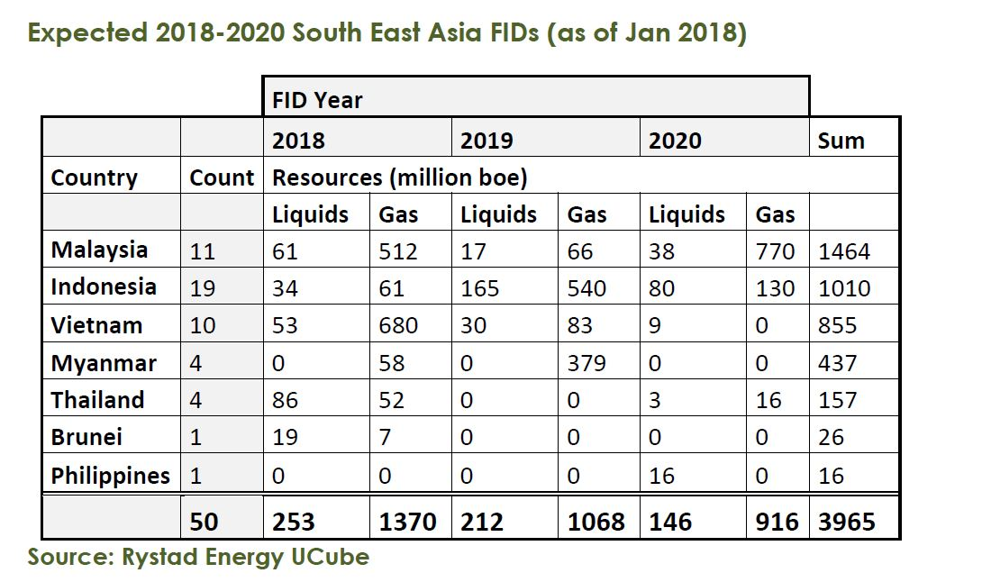 Size of the prize: South East Asia 2018-2020 FID forecast