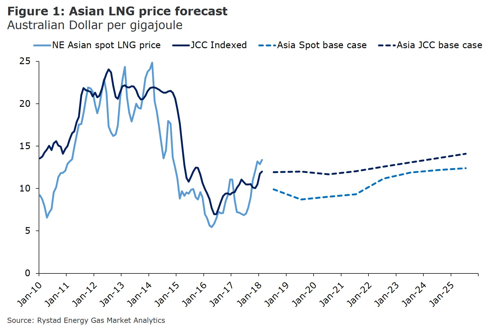 Figure 1: A graph showing the Asian LNG price forecast in Australian dollar per gigajoule from 2010 to 2025. Source: Rystad Energy Gas Market Analytics