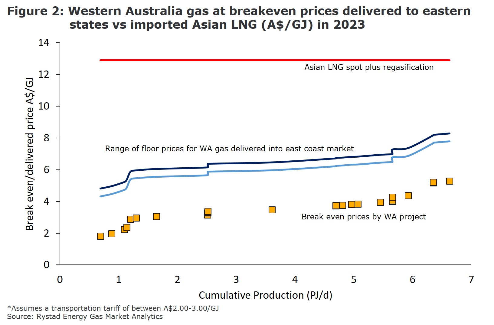 Figure 2: A graph showing the Western Australia gas at breakeven prices delivered to eastern states vs imported Asian LNG in 2023. Source: Rystad Energy Gas Market Analytics