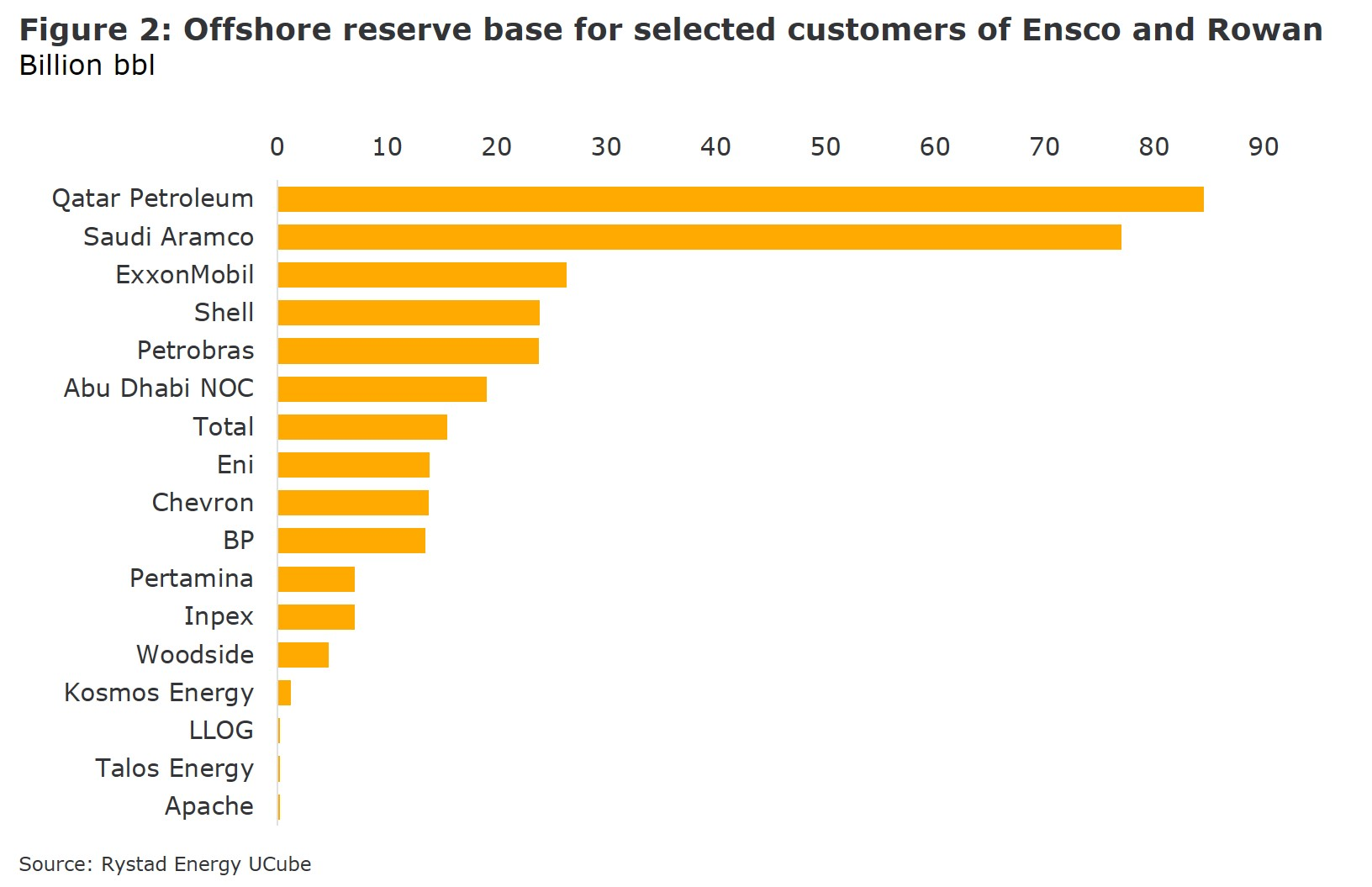 Ensco and Rowan – A merger of equals